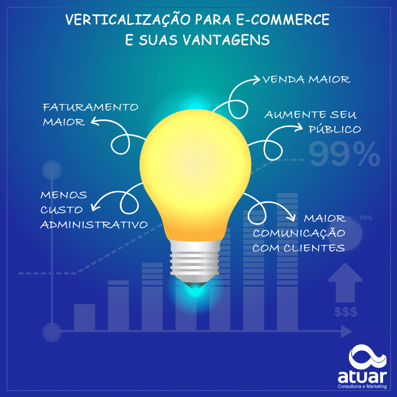 verticalização ecommerce